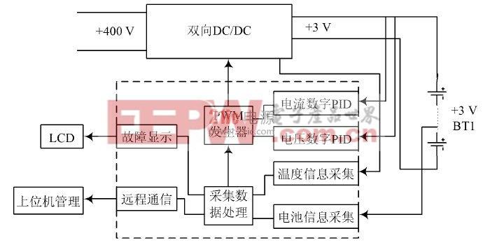 图2  硬件结构图