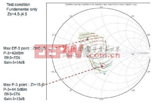 图3. T1G6001528-Q3 负载牵引数据