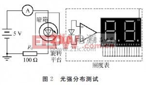 测量LED光强分布的测试系统