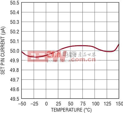 基准电流温度特性