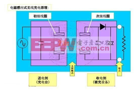 无线充电技术工作原理 power.21ic.com
