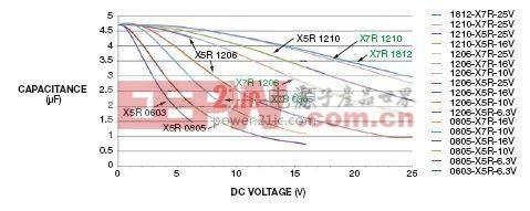 选4.7-μF电容上直流电压与温度变化量的关系