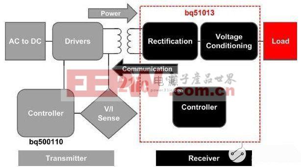 利用Tx端线圈形成电场,再由Rx端线圈感应转换能量进行电力无线传输