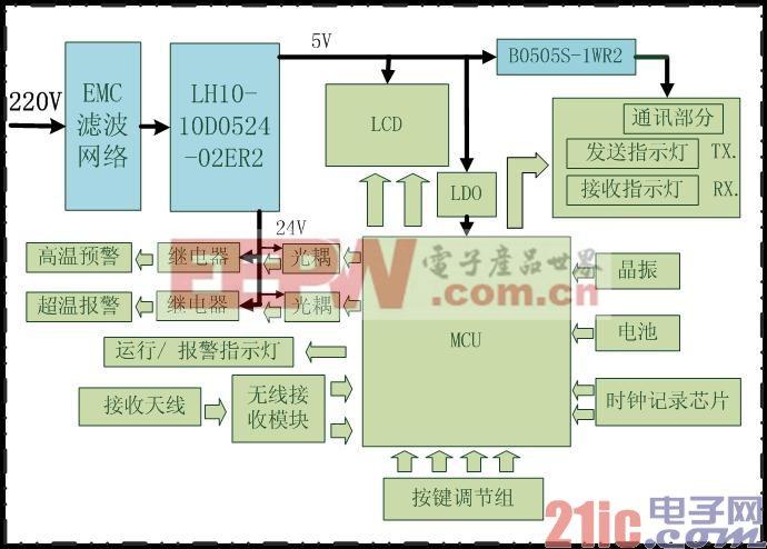 接收器结构框图