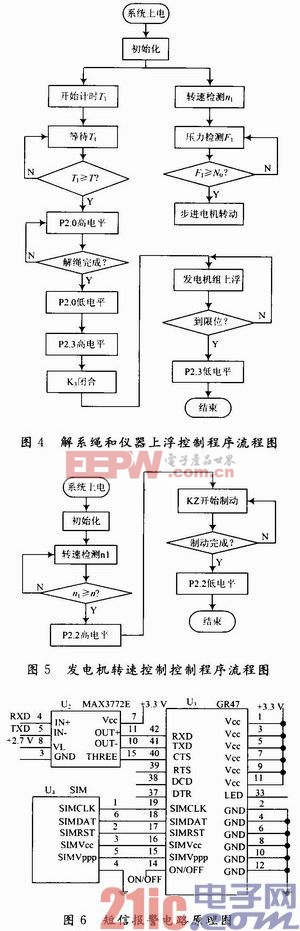 5.2 发电机转速控制程序流程图  发电机转速控制程序流程图.