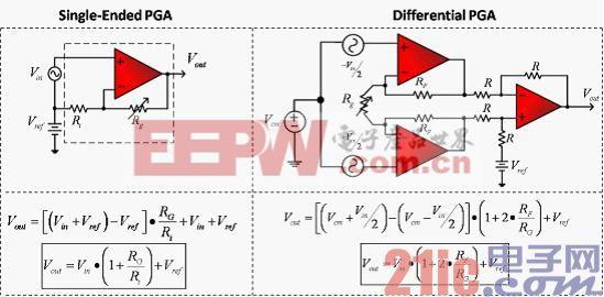 图 1 相应传输函数的PGA 配置举例.jpg
