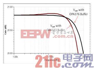 图 5 OPA333 和 OPA376 缓冲器比较图.jpg