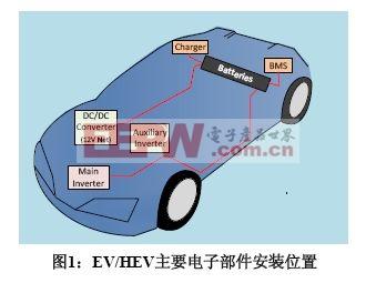 图1:EV/HEV主要电子部件安装位置。
