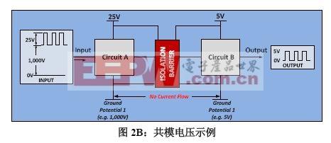 图2B:共模电压示例