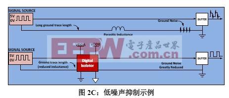 图2C:低噪声抑制示例