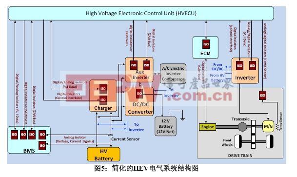 图5:简化的hev电气系统结构图