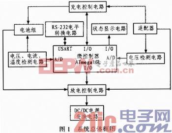 用电阻可根据使用电池组的总容量