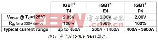 杂散电感对高效IGBT4逆变器设计的影响