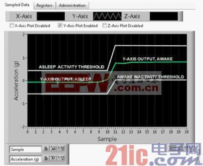 图2. 评估软件输出的屏幕截图
