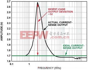 图2. 电流传感器输出