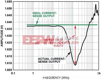 图3. 电流传感器输出