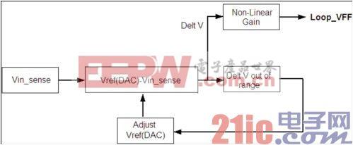 图3 前馈内部处理模块