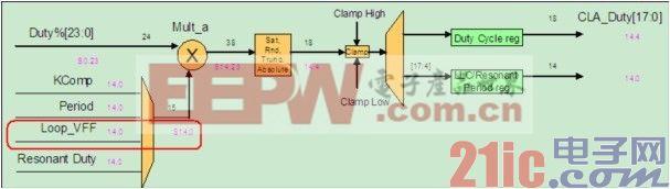 图 4:前馈输出最终与环路输出相乘