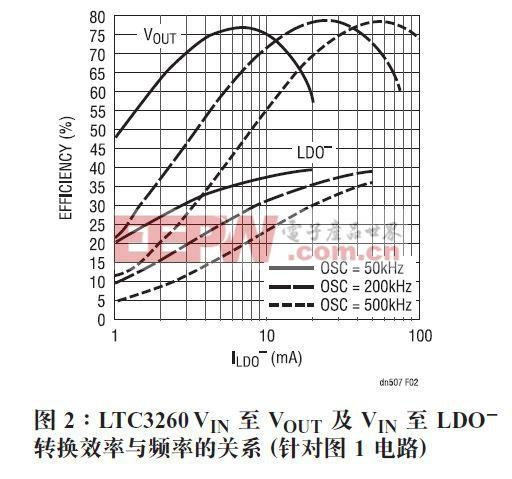 图 2 所示,通过降低工作频率可提升轻负载时的效率