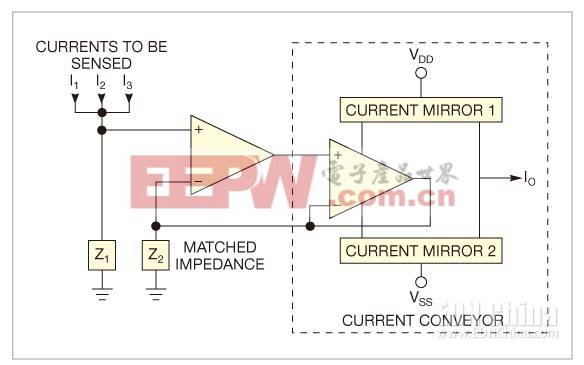 电流镜反映出负载Z2下拉的电流,负载电流(及其电流)与待测阻抗Z1下相匹配