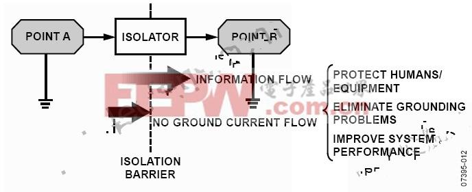 电流隔离不阻止信息流,但阻止地电流
