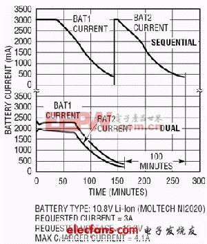 双电池顺序电池充电时间的对比
