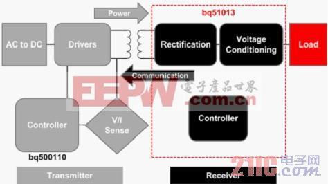 图 1 WPC 电感式无线充电系统结构图