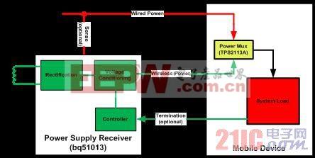 图 2 有线输入的四触点电源配件系统构架