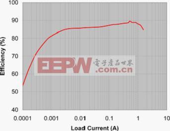 图6:最高效率SSD电源解决方案的效率情况.jpg
