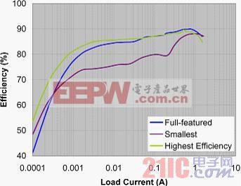 图8:全功能、最小尺寸和最高效率解决方案的效率对比.jpg