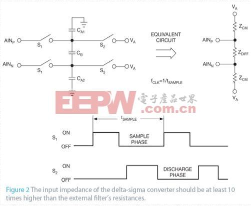 带有模式抑制电路的Delta-sigma抗混滤波器