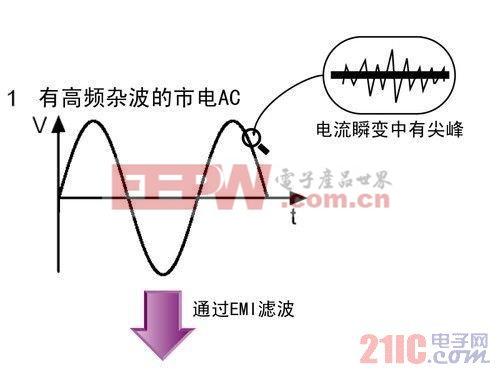 根据结构分为主动式PFC设计的电源和被动式PFC设计的电源