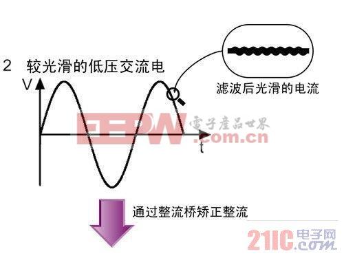 开关电源实现电能转变过程