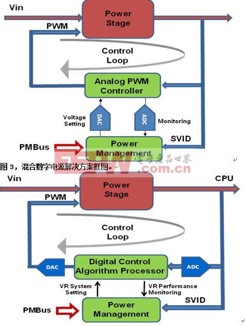 图4,全数字电源解决方案框图。