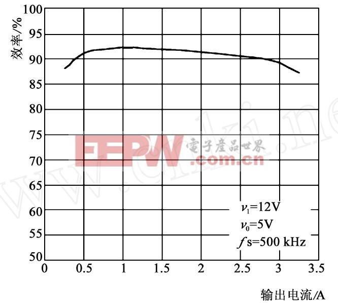 图1 TPS5430芯片的效率- 电流关系曲线图