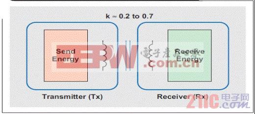 使用一个空气磁芯的简易电感耦合变压器