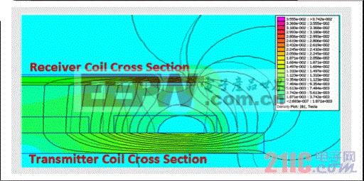 两个相互耦合线圈之间的磁场线举例