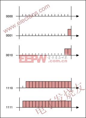 传统的4位和16点PWM波形图 www.elecfans.com