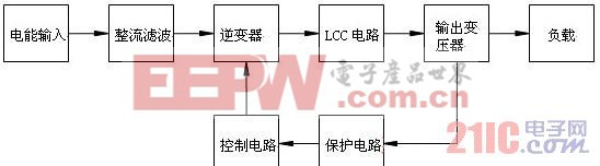 图2 磁控溅射脉冲电源原理示意图