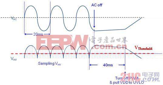 创新的低待机损耗解决方案应用于反激式转换器 电源 www.21ic.com