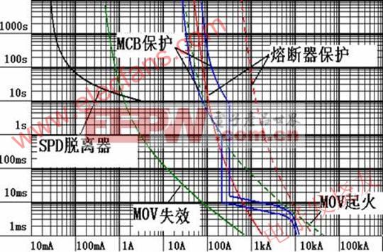 电涌保护器(SPD)与熔断器、断路器保护配合 www.elecfans.com