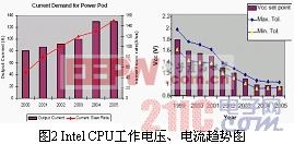 直流变压器及其在两级功率变换中的应用 www.21ic.com