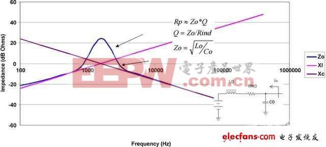 开关电源表现出的负阻抗
