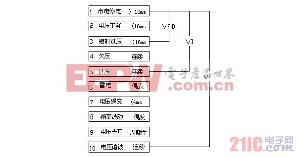 电源:UPS的性能分类与标准化UPS系统结构