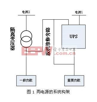 重要负载(一级负荷)由ups系统直接供电,一般负载(三级负荷)由电源2经