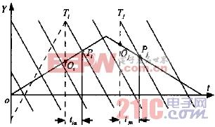 分析三相AC/AC变频器控制研究方案