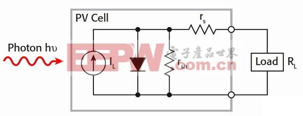 图1.由一个串联电阻(RS)和一个分流电阻(rsh)和一个光驱电流源构成的光伏电池等效电路。