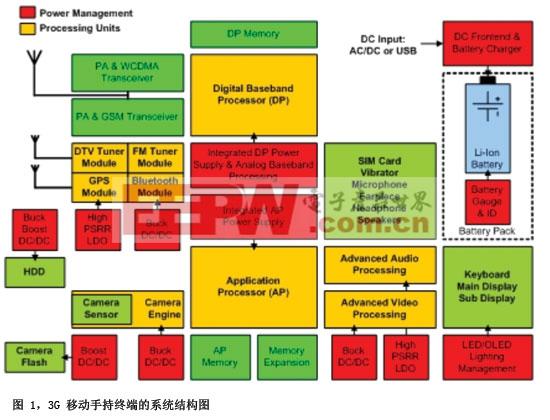3G 手持终端的可能系统构架
