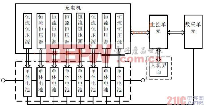 智能化锂电池充电系统框图