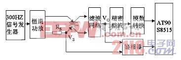 图3内阻法预测剩余电量的实现